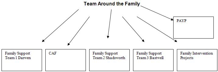 Team Around The Child Meeting Template Choice Image - Template ...